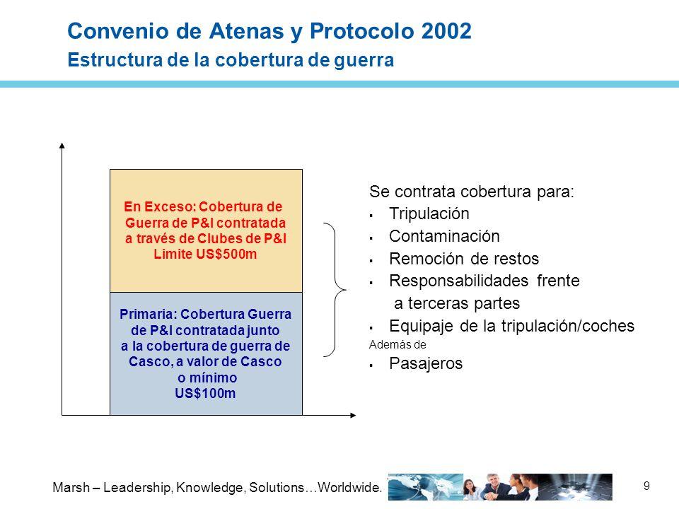 Convenio de Atenas y Protocolo 2002 Estructura de la cobertura de guerra