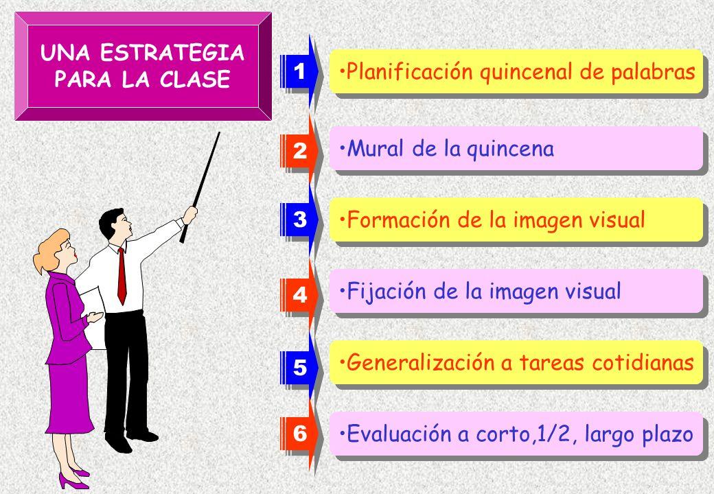UNA ESTRATEGIAPARA LA CLASE. 1. Planificación quincenal de palabras. 2. Mural de la quincena. 3. Formación de la imagen visual.