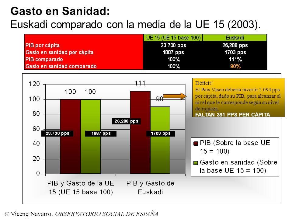 Gasto en Sanidad: Euskadi comparado con la media de la UE 15 (2003).