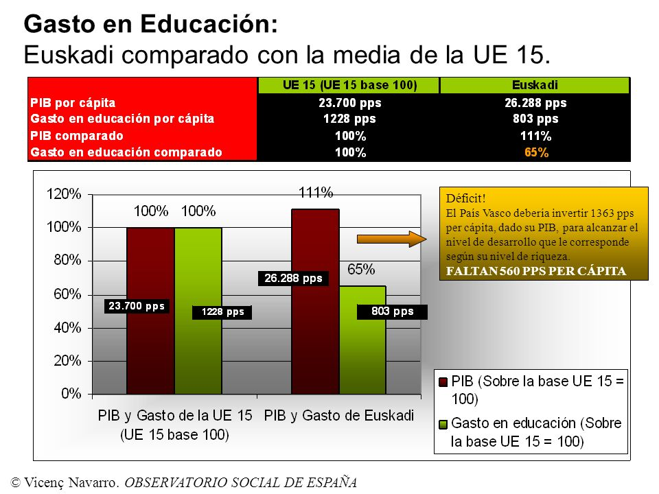 Gasto en Educación: Euskadi comparado con la media de la UE 15.
