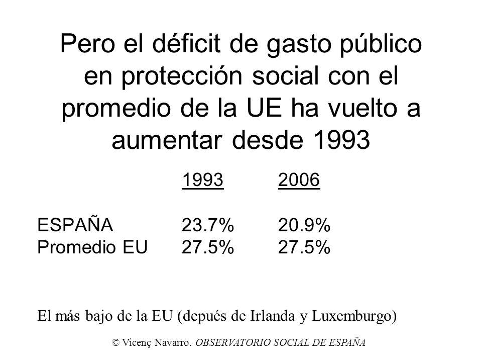 1993 2006 ESPAÑA 23.7% 20.9% Promedio EU 27.5% 27.5%