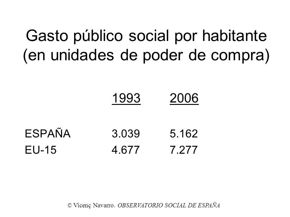 Gasto público social por habitante (en unidades de poder de compra)