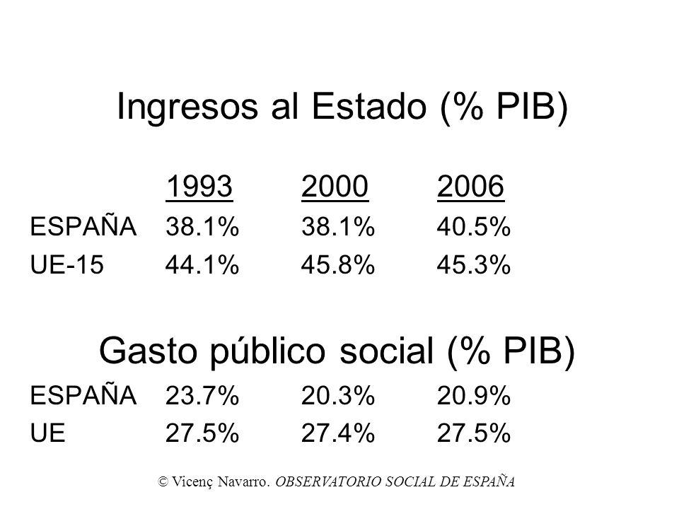 Ingresos al Estado (% PIB)