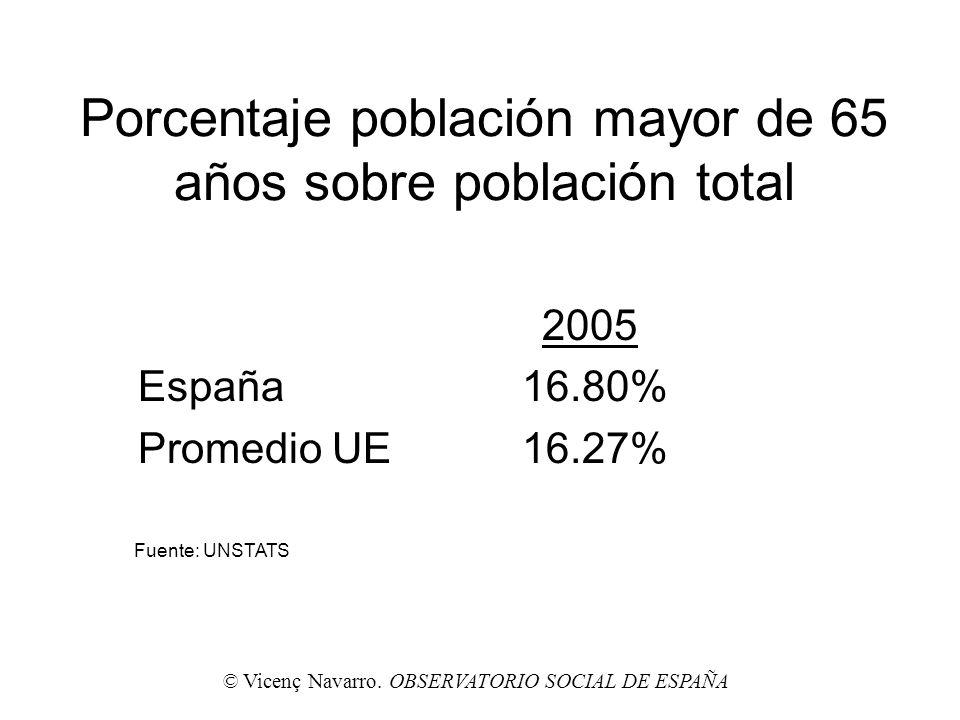 Porcentaje población mayor de 65 años sobre población total