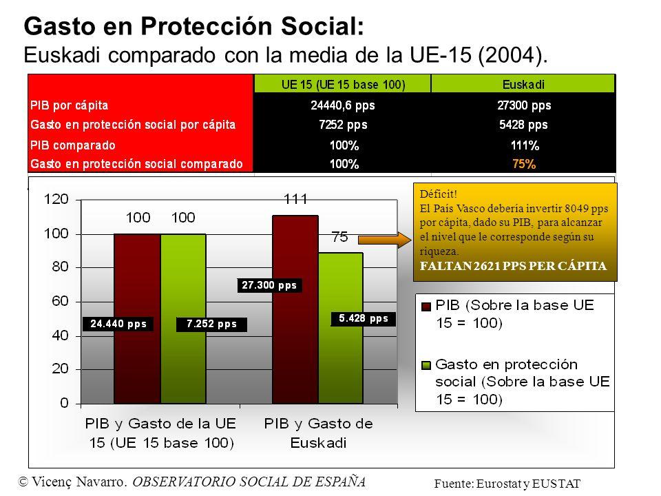 Gasto en Protección Social: Euskadi comparado con la media de la UE-15 (2004).