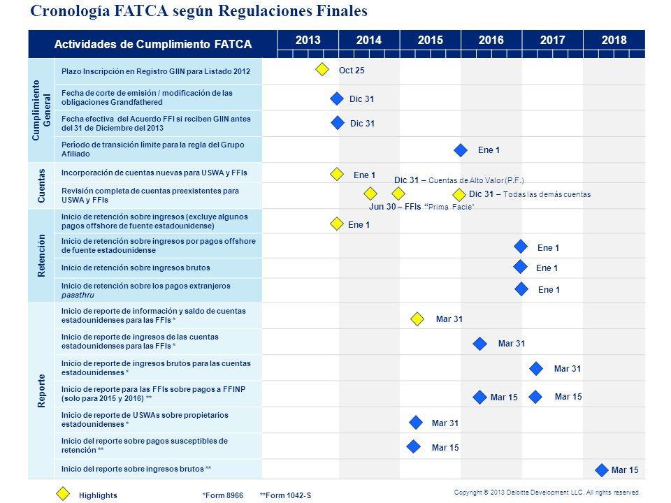 Cronología FATCA según Regulaciones Finales