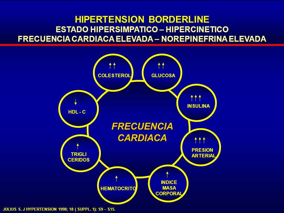 HIPERTENSION BORDERLINE FRECUENCIA CARDIACA