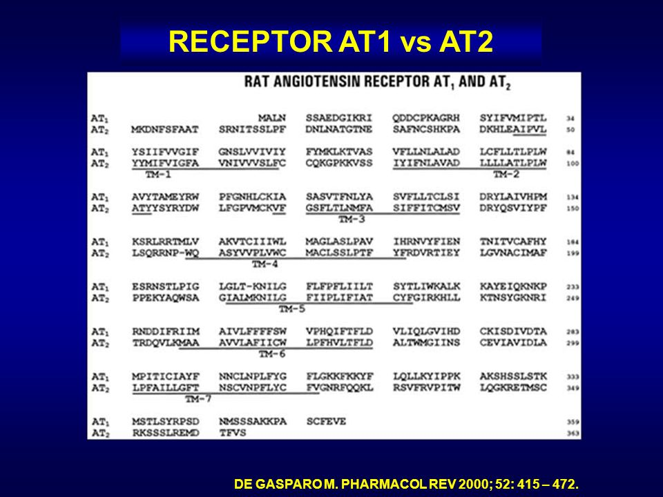 RECEPTOR AT1 vs AT2 DE GASPARO M. PHARMACOL REV 2000; 52: 415 – 472.