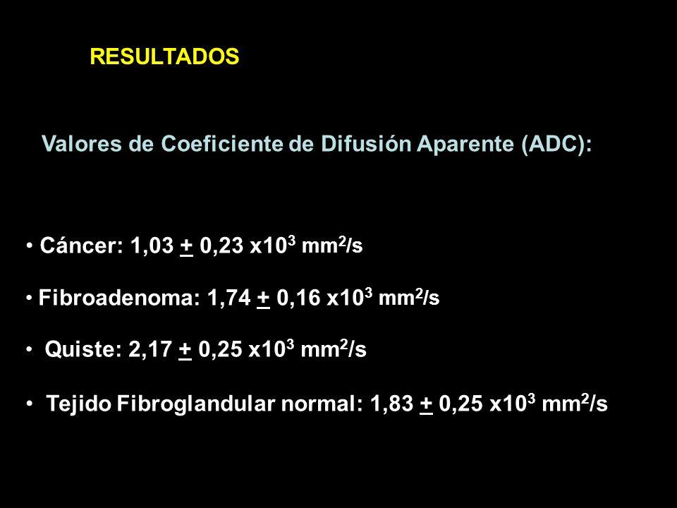 Valores de Coeficiente de Difusión Aparente (ADC):