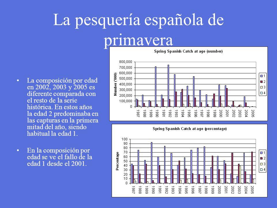 La pesquería española de primavera