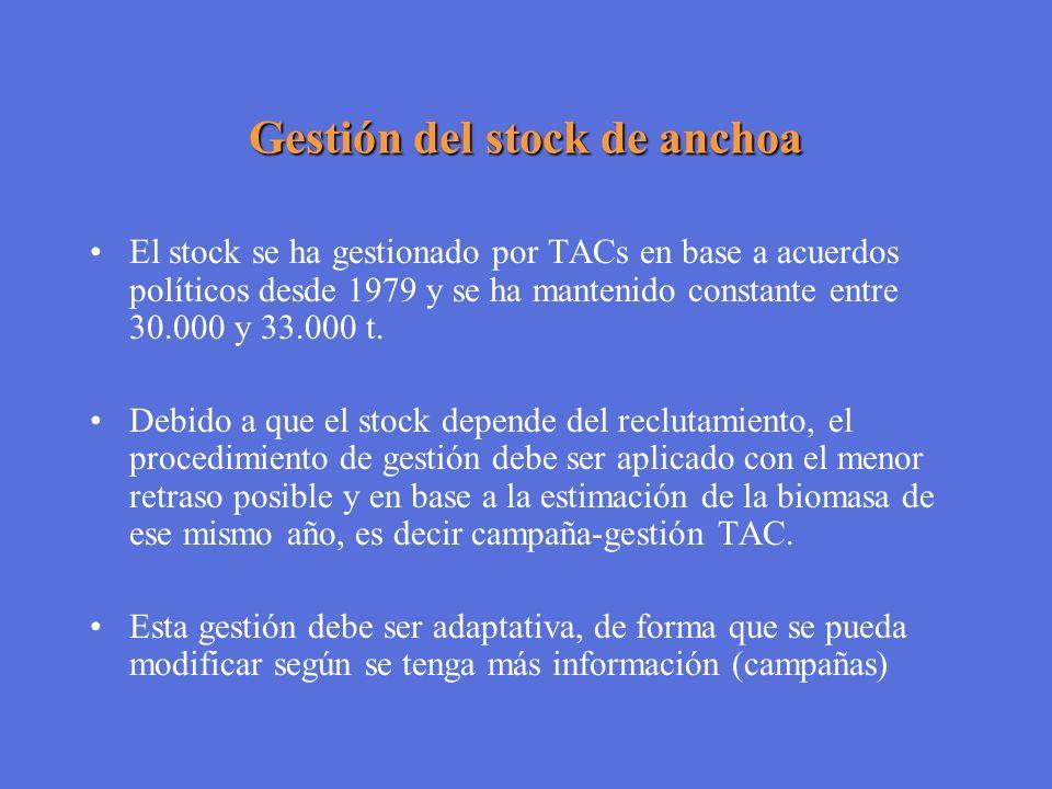 Gestión del stock de anchoa