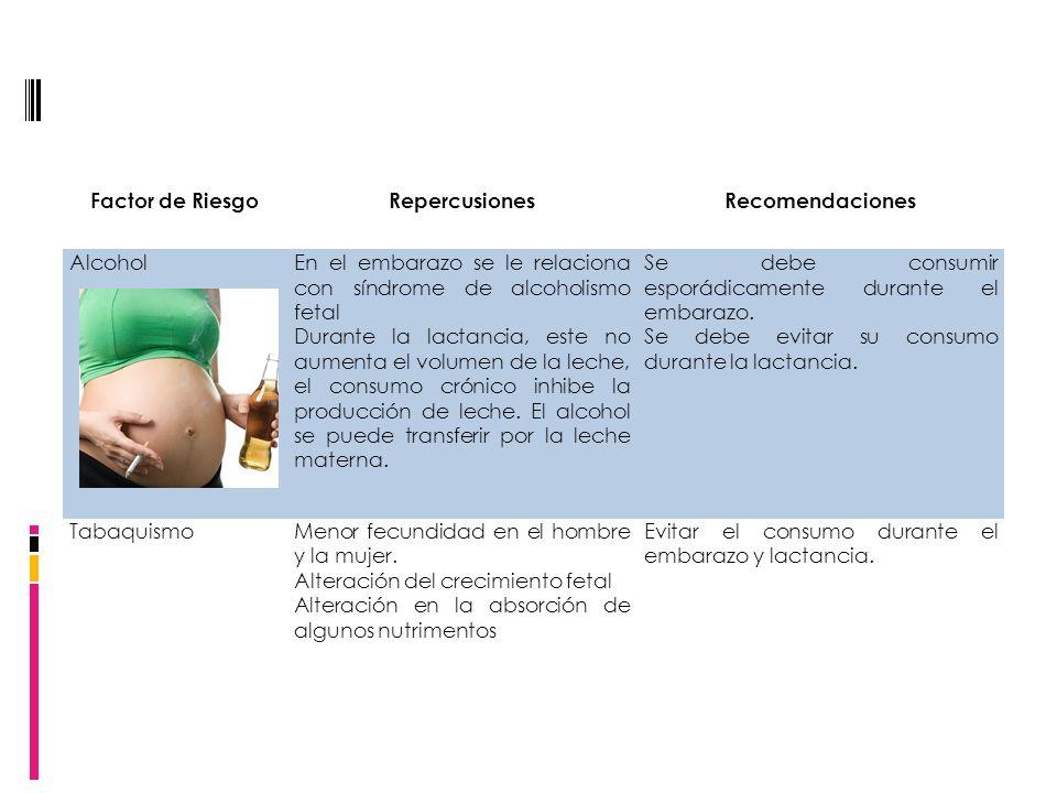 Factor de Riesgo Repercusiones. Recomendaciones. Alcohol. En el embarazo se le relaciona con síndrome de alcoholismo fetal.