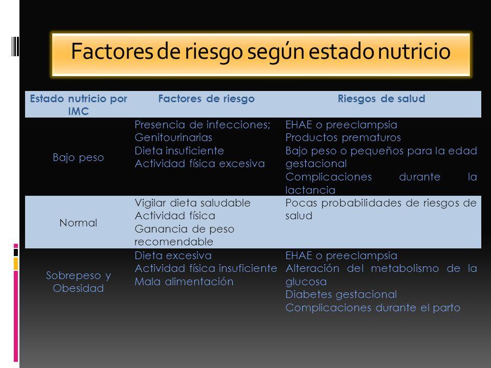 Factores de riesgo según estado nutricio