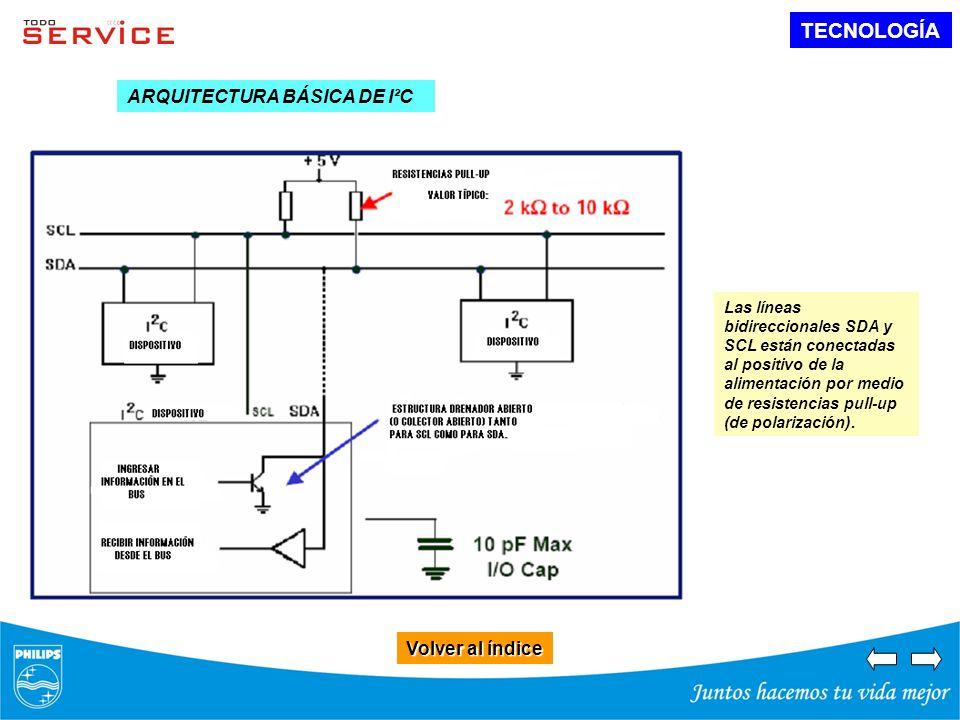 TECNOLOGÍA ARQUITECTURA BÁSICA DE I²C Volver al índice