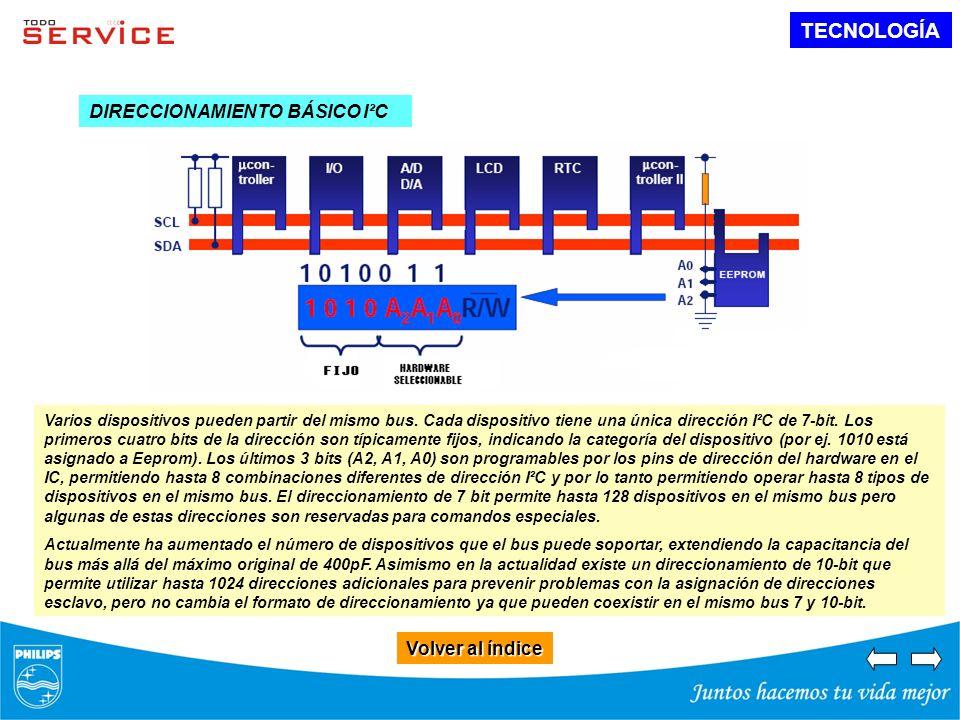 TECNOLOGÍA DIRECCIONAMIENTO BÁSICO I²C Volver al índice