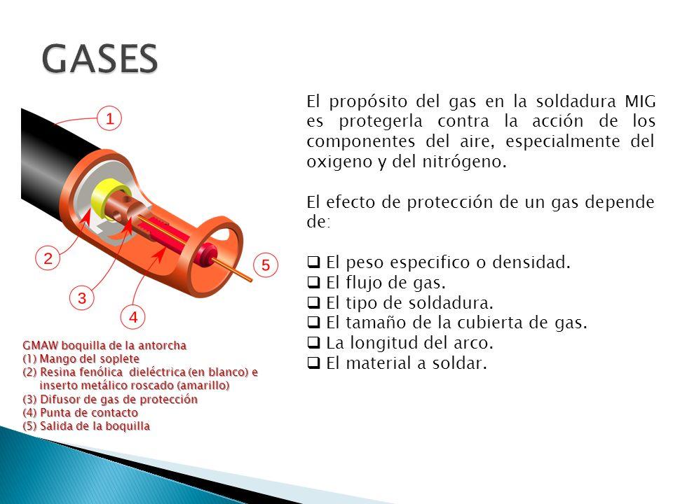 GASES El propósito del gas en la soldadura MIG es protegerla contra la acción de los componentes del aire, especialmente del oxigeno y del nitrógeno.