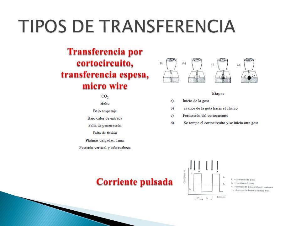 TIPOS DE TRANSFERENCIA