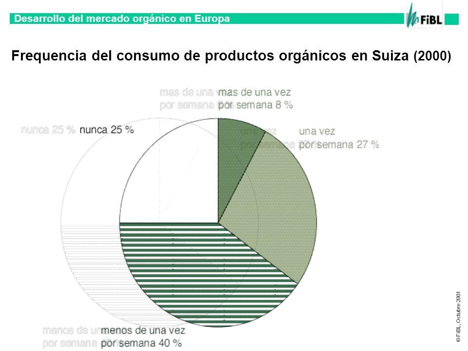 Frequencia del consumo de productos orgánicos en Suiza (2000)