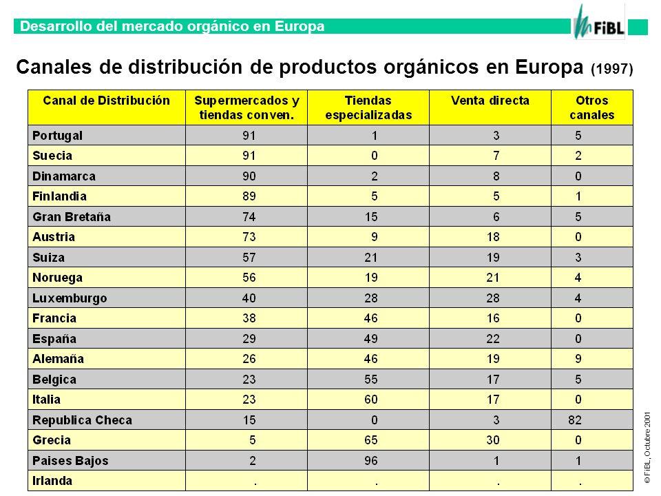 Canales de distribución de productos orgánicos en Europa (1997)