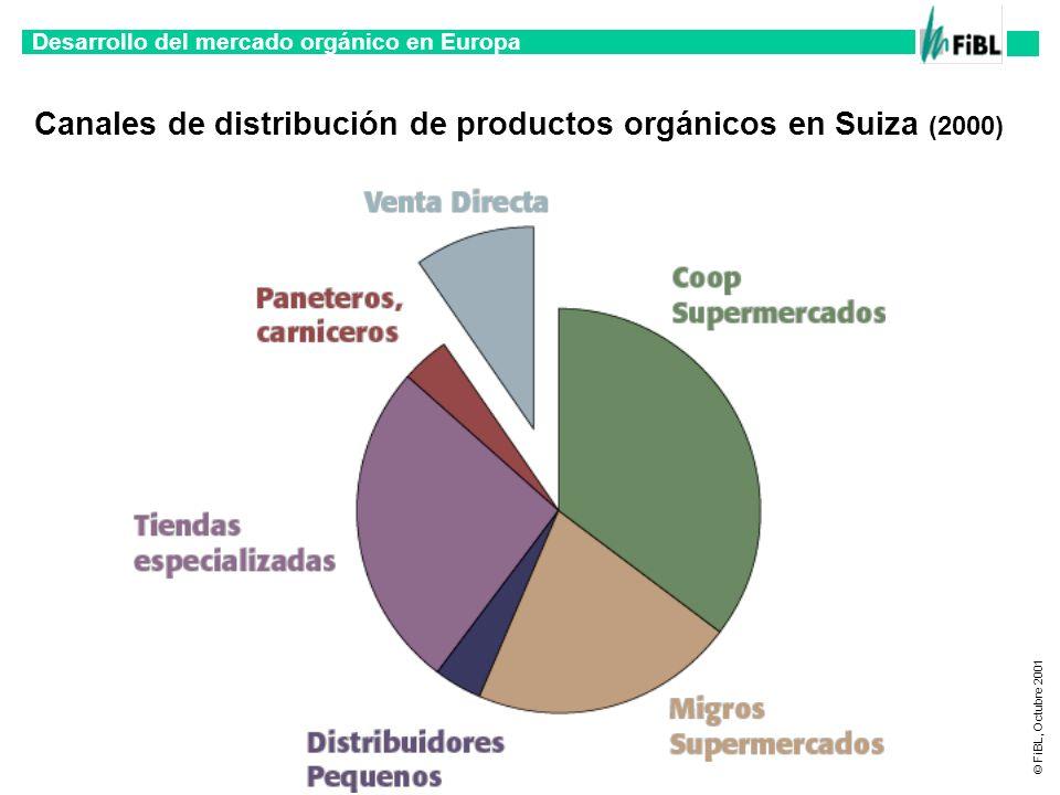 Canales de distribución de productos orgánicos en Suiza (2000)