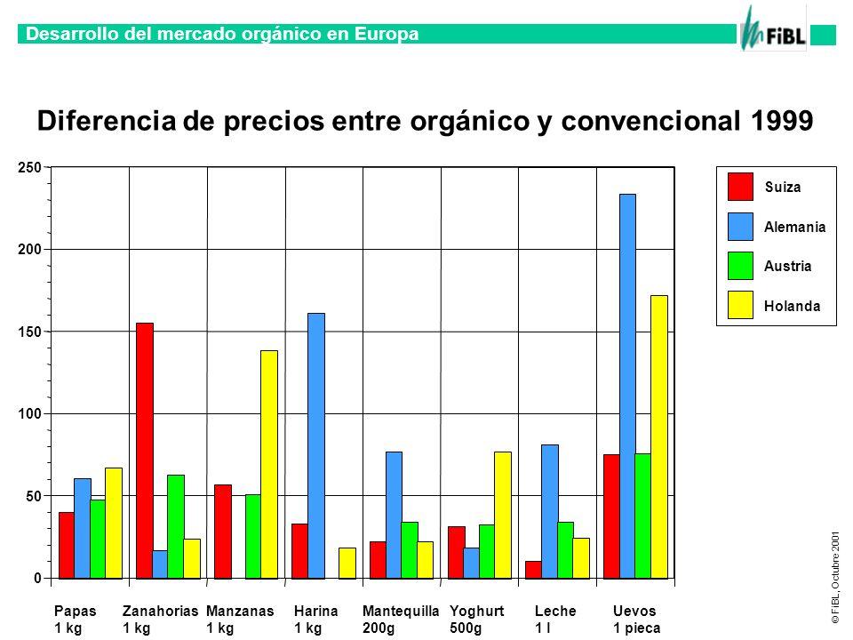 Diferencia de precios entre orgánico y convencional 1999