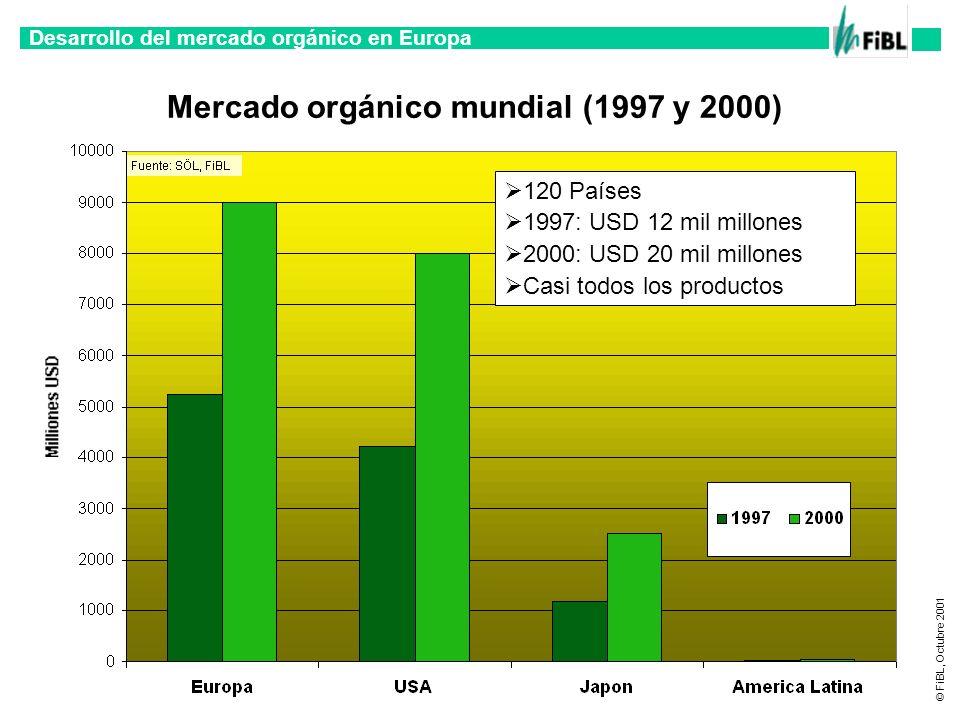 Mercado orgánico mundial (1997 y 2000)