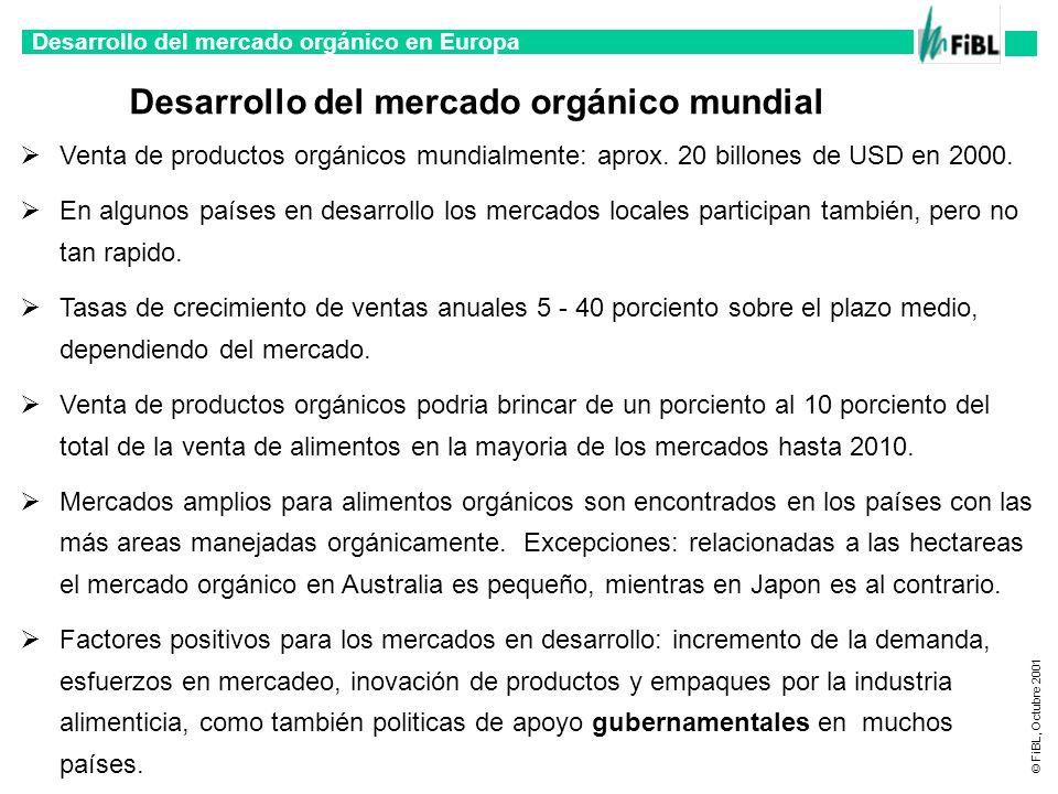 Desarrollo del mercado orgánico mundial