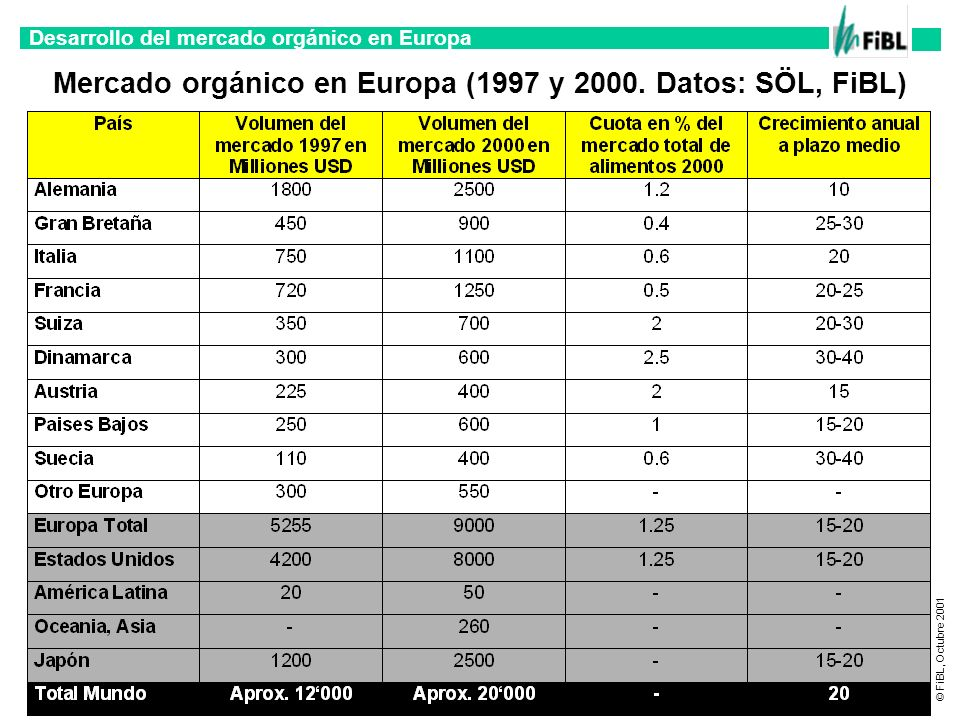 Mercado orgánico en Europa (1997 y 2000. Datos: SÖL, FiBL)