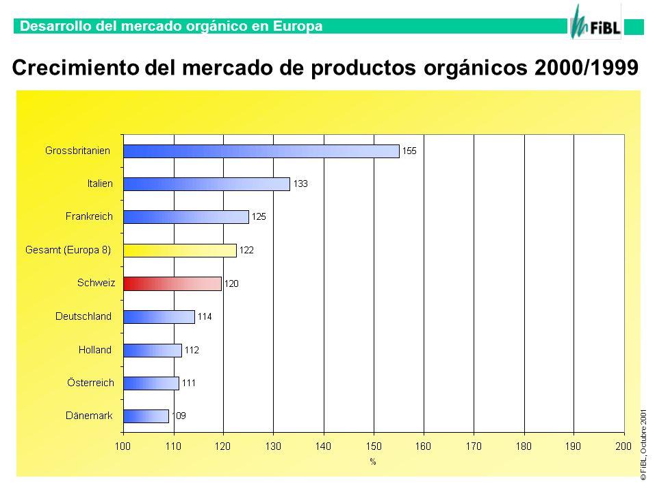 Crecimiento del mercado de productos orgánicos 2000/1999