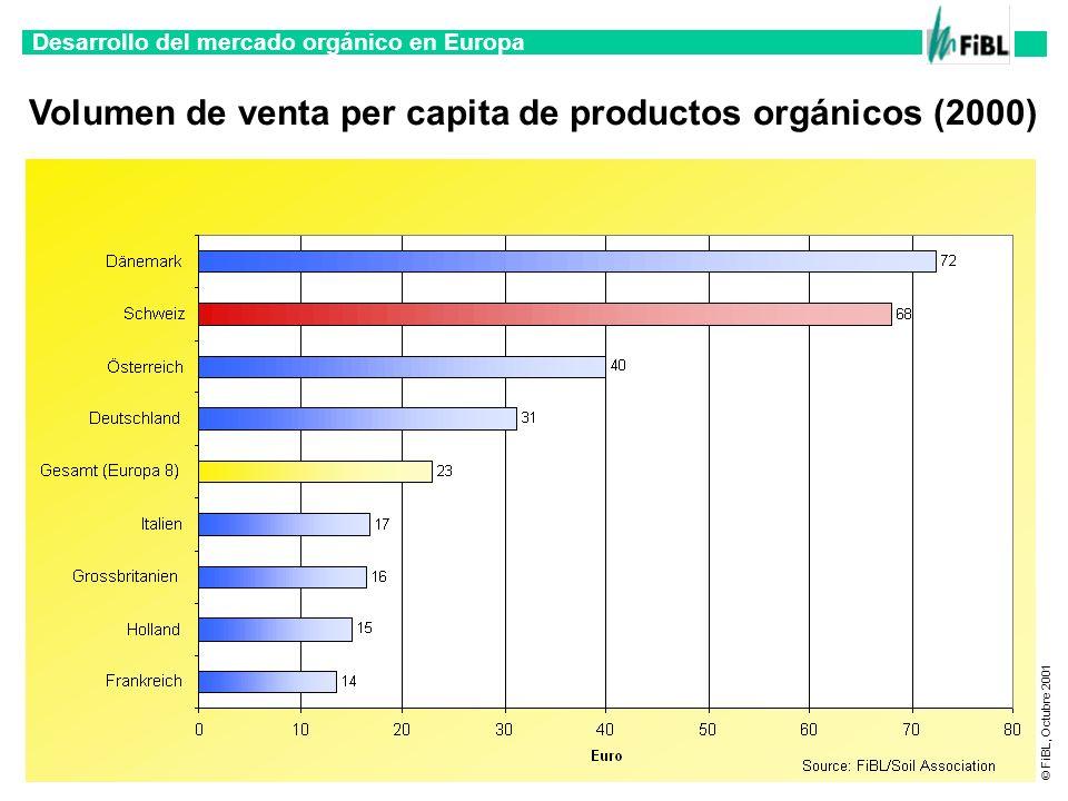 Volumen de venta per capita de productos orgánicos (2000)