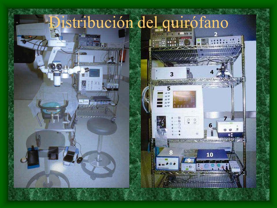 Distribución del quirófano