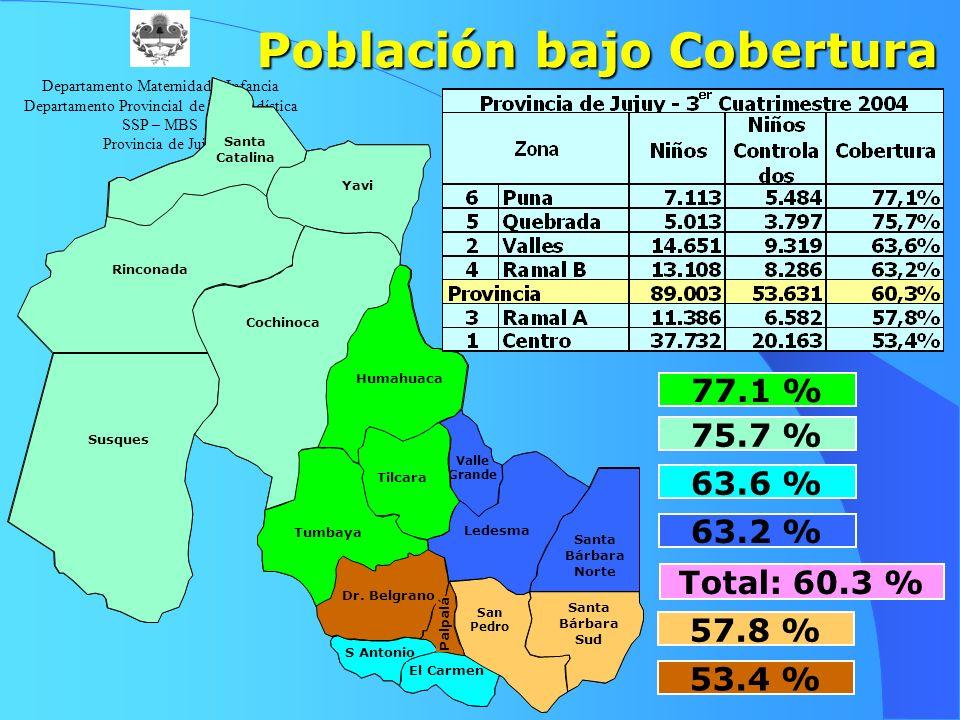 Población bajo Cobertura