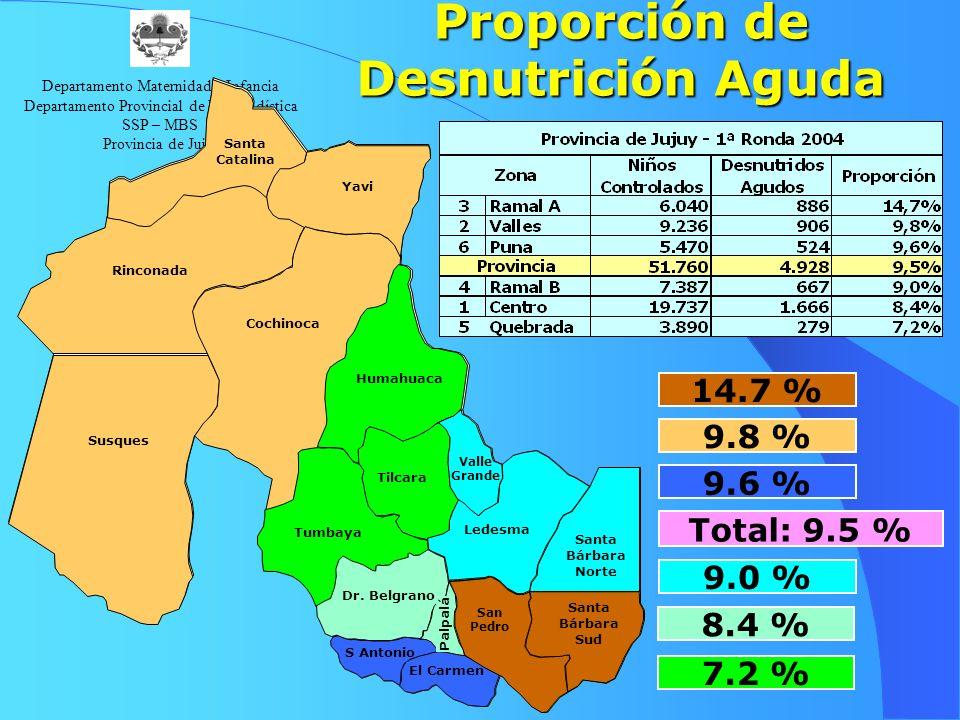 Proporción de Desnutrición Aguda