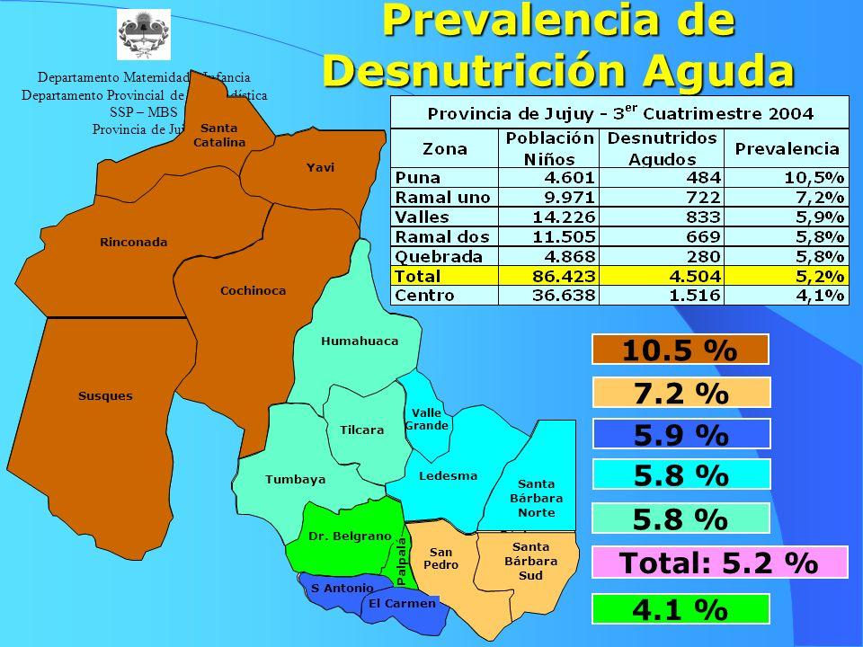 Prevalencia de Desnutrición Aguda