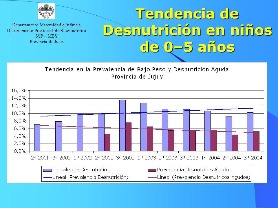 Tendencia de Desnutrición en niños de 0–5 años