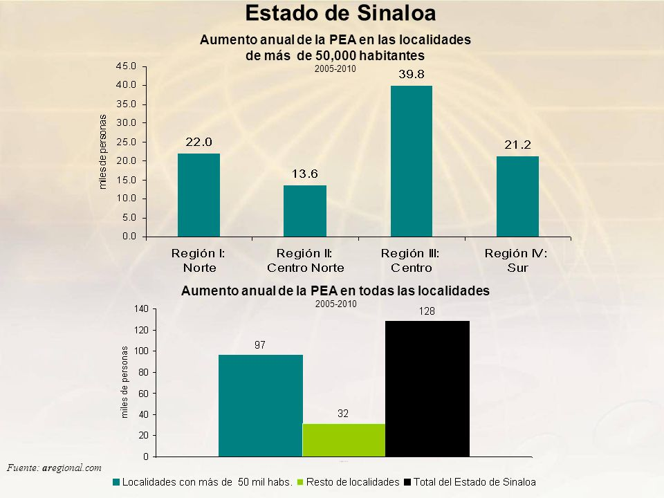 Aumento anual de la PEA en todas las localidades 2005-2010