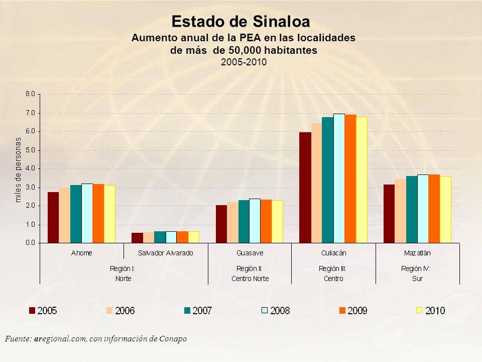 Estado de Sinaloa Aumento anual de la PEA en las localidades de más de 50,000 habitantes 2005-2010.