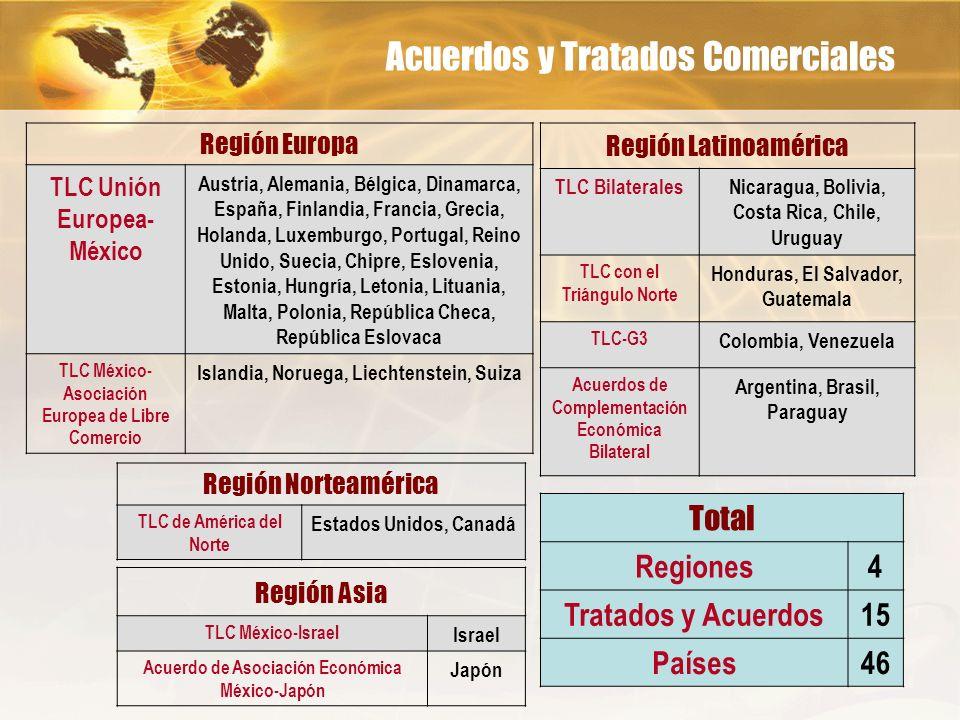 Acuerdos y Tratados Comerciales