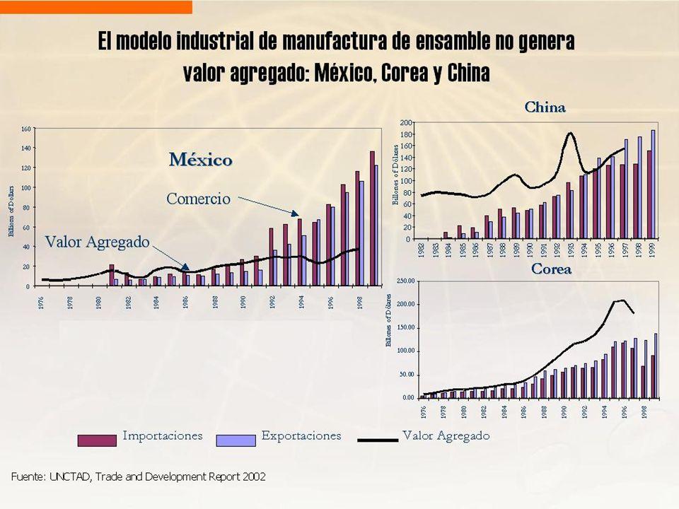El modelo industrial de manufactura de ensamble no genera valor agregado: México, Corea y China