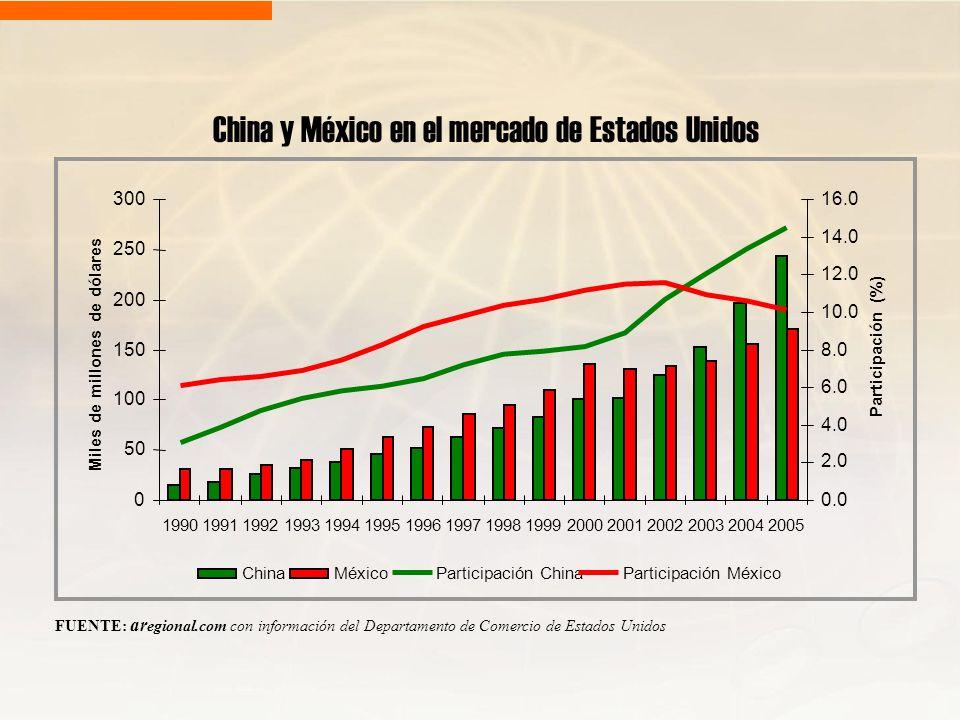 China y México en el mercado de Estados Unidos