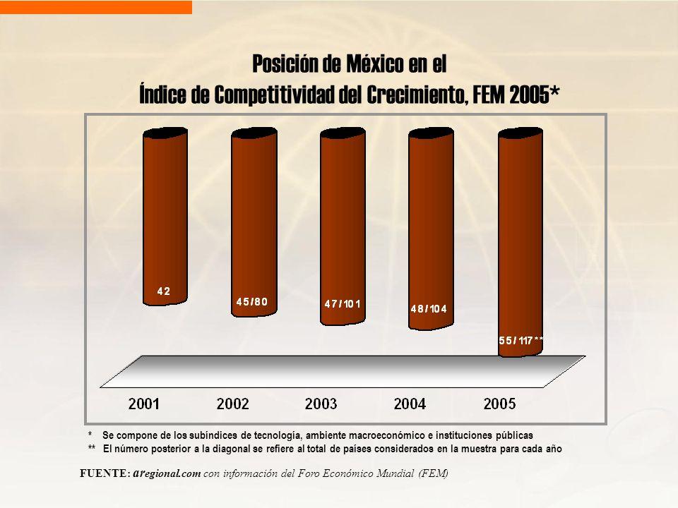 Posición de México en el