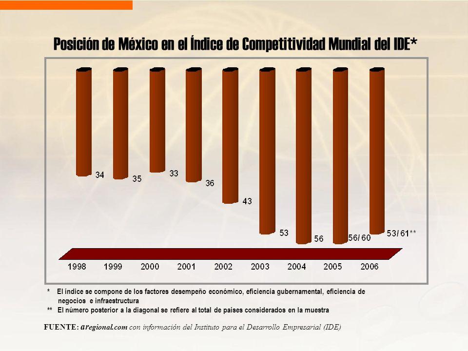 Posición de México en el Índice de Competitividad Mundial del IDE*