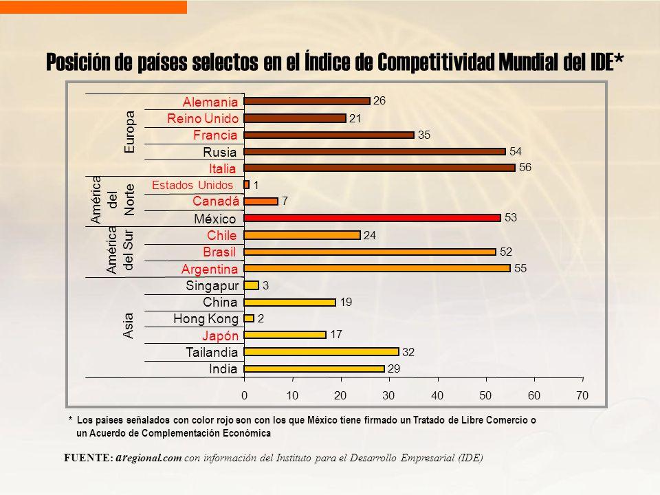 Posición de países selectos en el Índice de Competitividad Mundial del IDE*
