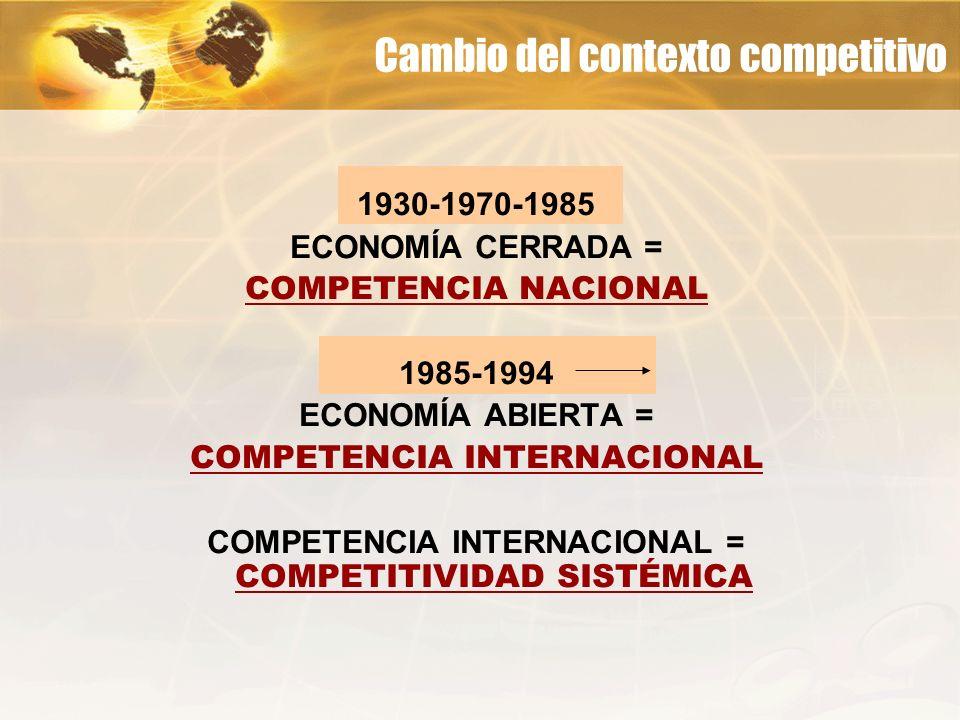 Cambio del contexto competitivo