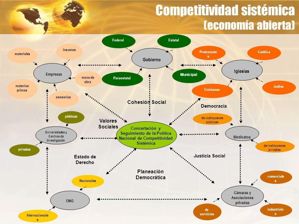 Competitividad sistémica (economía abierta)