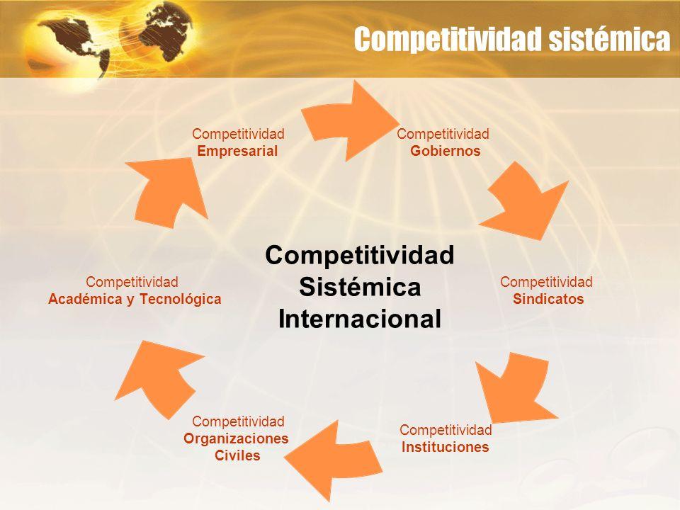 Competitividad Sistémica Internacional