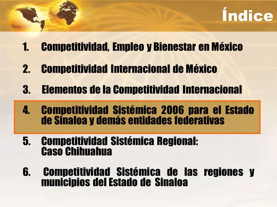 Índice Competitividad, Empleo y Bienestar en México
