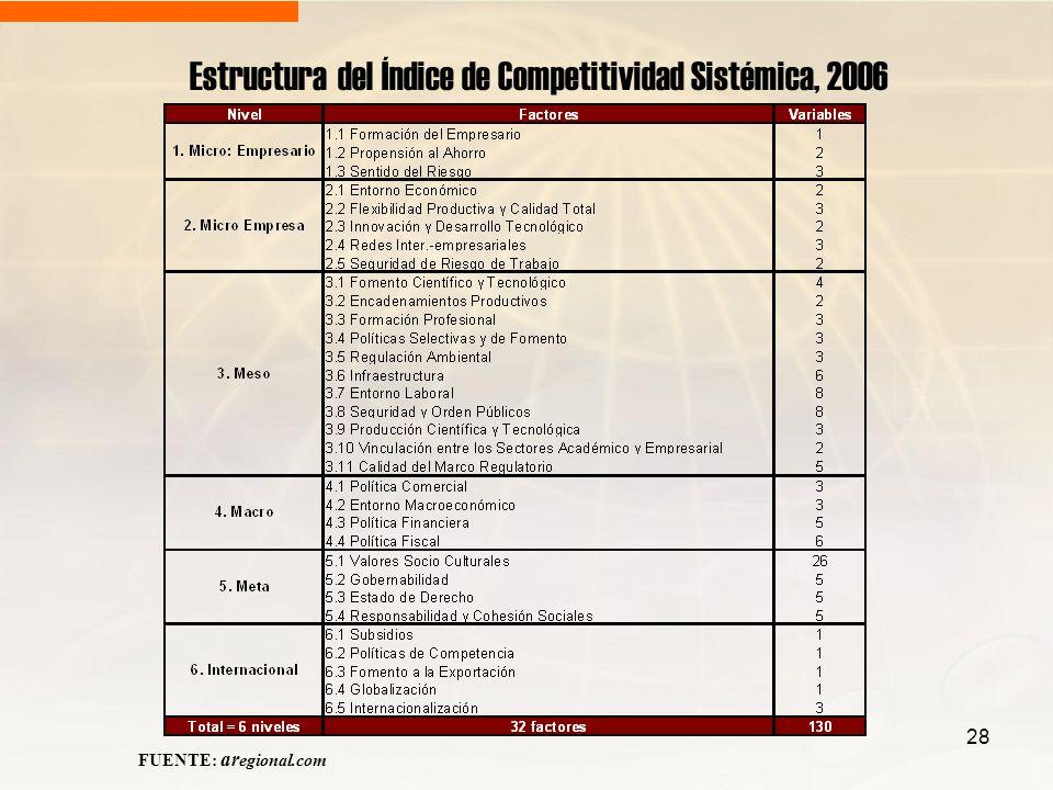 Estructura del Índice de Competitividad Sistémica, 2006