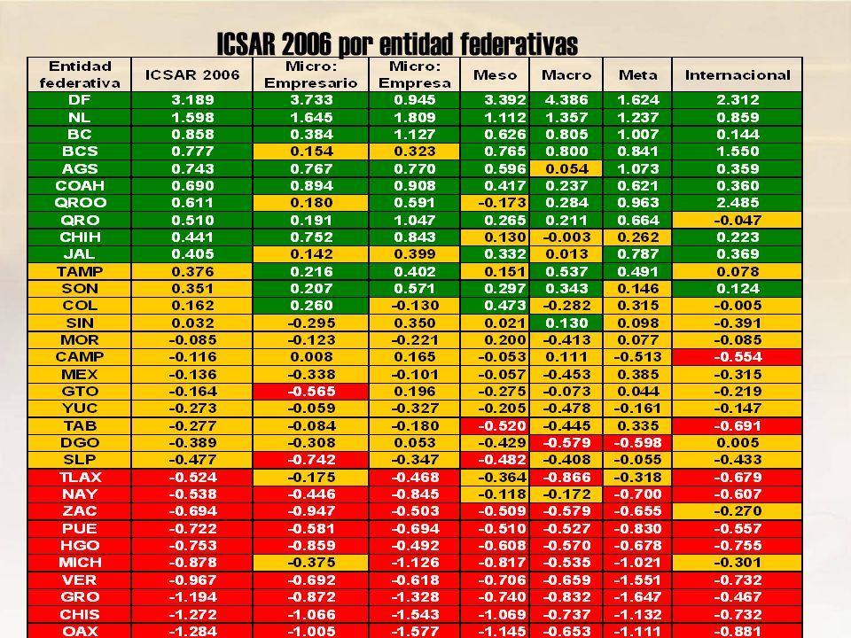 ICSAR 2006 por entidad federativas