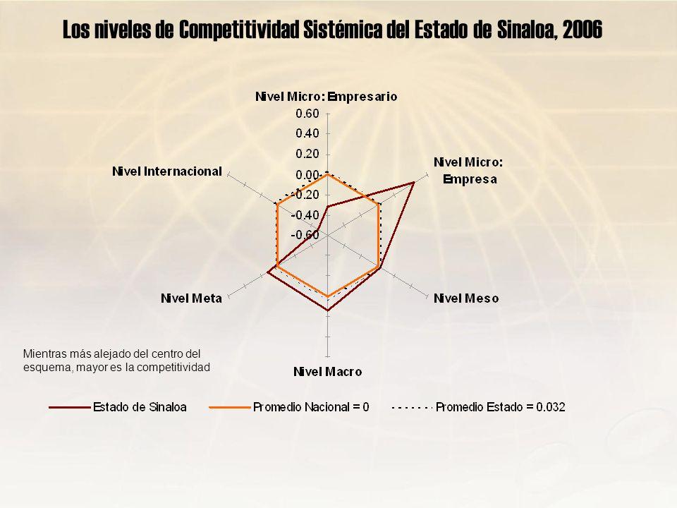 Los niveles de Competitividad Sistémica del Estado de Sinaloa, 2006